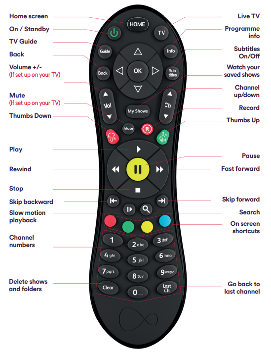 philips tv remote input button. get to know your virgin tv remote philips tv input button